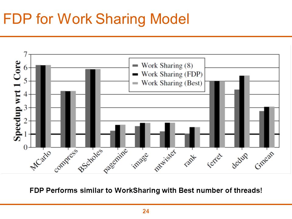 24 FDP for Work Sharing Model FDP Performs similar to WorkSharing with Best number of threads!