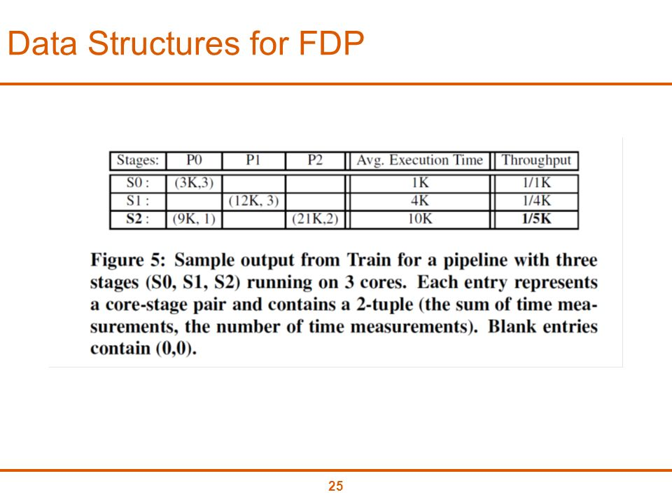 25 Data Structures for FDP