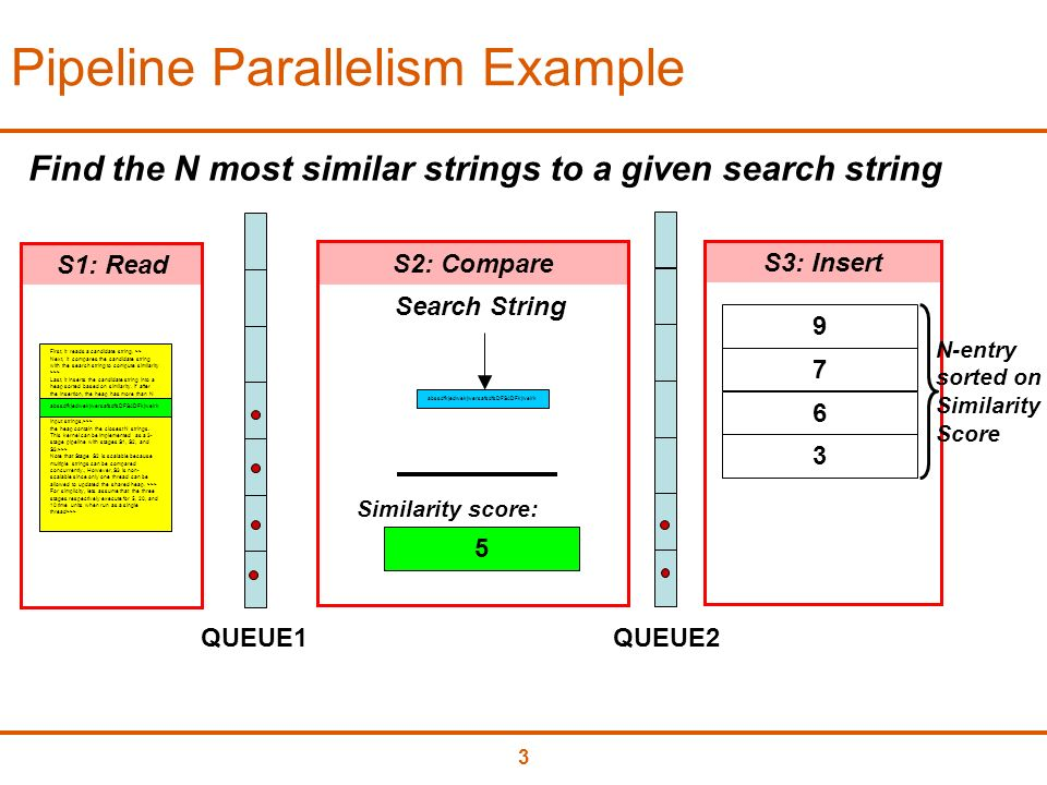 3 Pipeline Parallelism Example Search String First, it reads a candidate string.