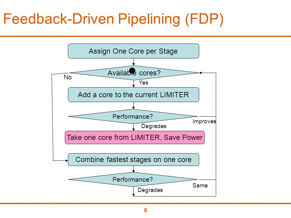8 Feedback-Driven Pipelining (FDP) Add a core to the current LIMITER Improves Combine fastest stages on one core No Assign One Core per Stage Available cores.