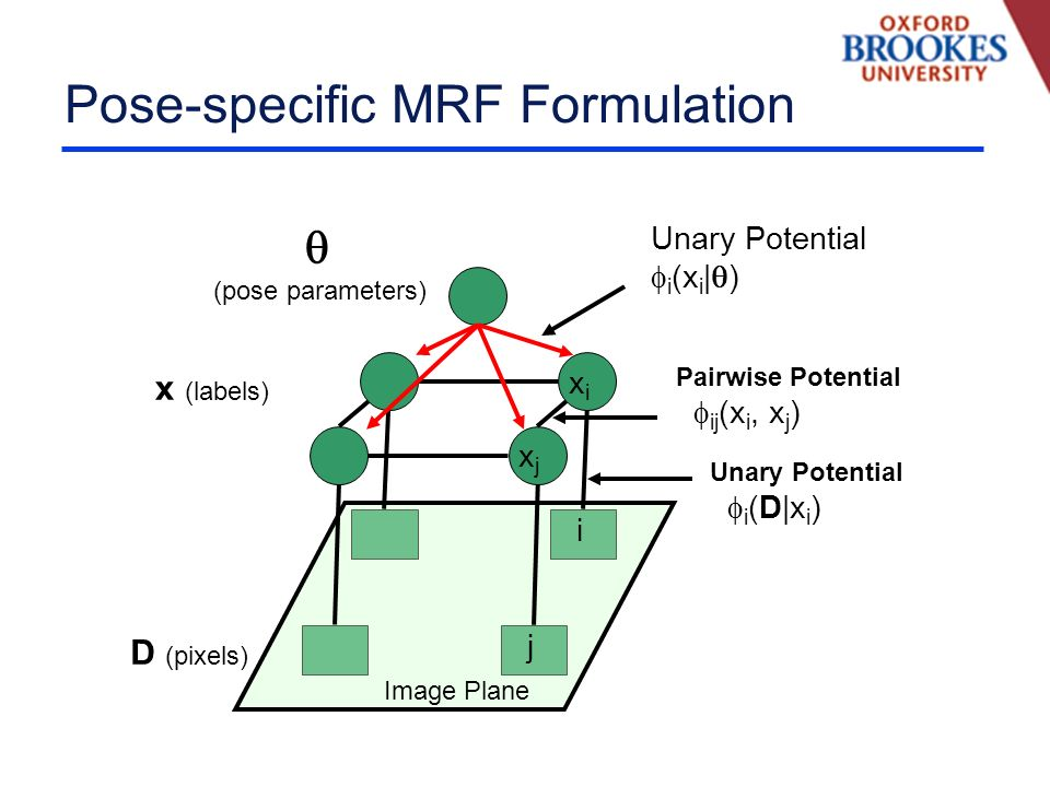 Pose-specific MRF Formulation D (pixels) x (labels) Image Plane i j xixi xjxj Unary Potential i (D|x i ) Pairwise Potential ij (x i, x j ) (pose parameters) Unary Potential i (x i | )