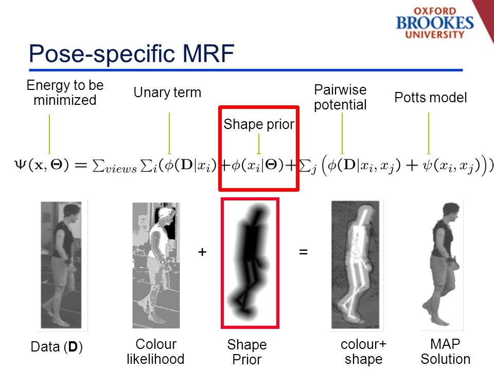 Pose-specific MRF Energy to be minimized Unary term Shape prior Pairwise potential Potts model += Shape Prior MAP Solution Colour likelihood Data (D) colour+ shape