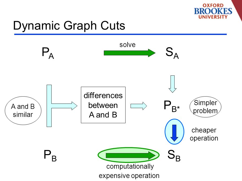 Dynamic Graph Cuts PBPB SBSB cheaper operation computationally expensive operation Simpler problem P B* differences between A and B similar PAPA SASA solve