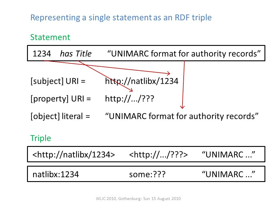 Representing a single statement as an RDF triple has TitleUNIMARC format for authority records1234 [subject] URI =1234http://natlibx/ [property] URI = [object] literal =   .