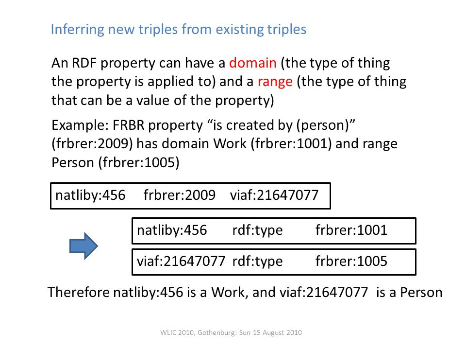 Inferring new triples from existing triples An RDF property can have a domain (the type of thing the property is applied to) and a range (the type of thing that can be a value of the property) Example: FRBR property is created by (person) (frbrer:2009) has domain Work (frbrer:1001) and range Person (frbrer:1005) frbrer:2009viaf: natliby:456 rdf:typefrbrer:1001natliby:456 rdf:typefrbrer:1005viaf: Therefore natliby:456 is a Work, and viaf: is a Person