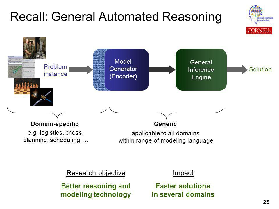 25 Recall: General Automated Reasoning General Inference Engine Solution Domain-specific Problem instance applicable to all domains within range of modeling language Model Generator (Encoder) Research objective Better reasoning and modeling technology Impact Faster solutions in several domains e.g.