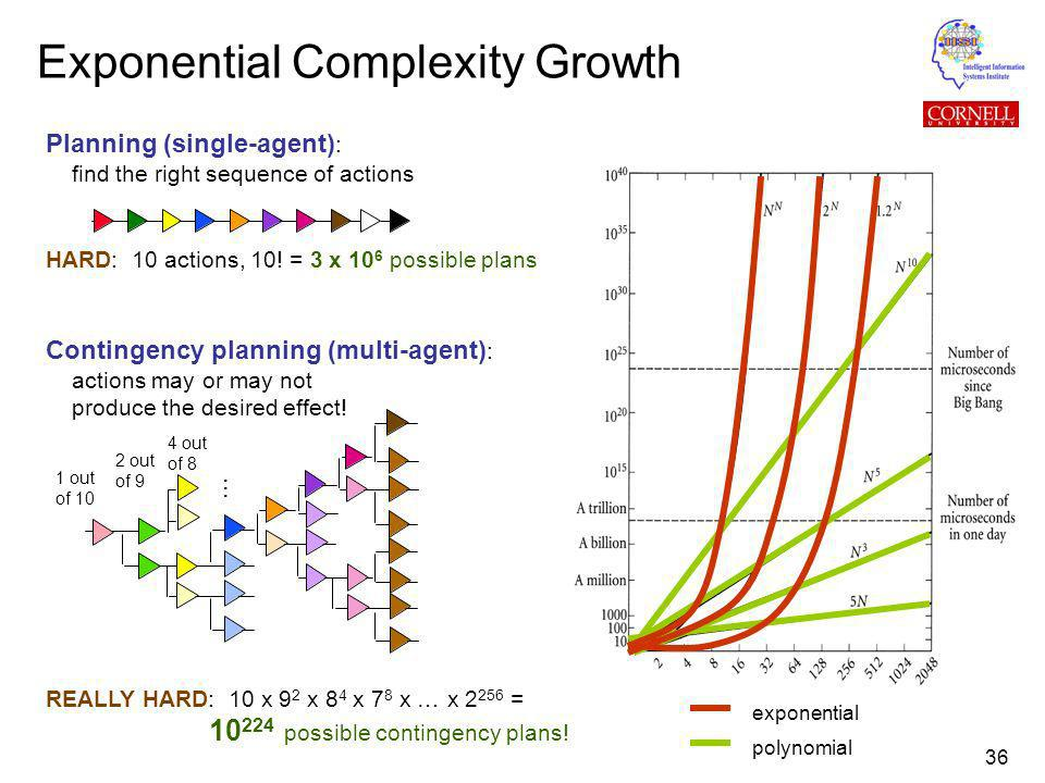 36 Exponential Complexity Growth Planning (single-agent) : find the right sequence of actions HARD: 10 actions, 10.