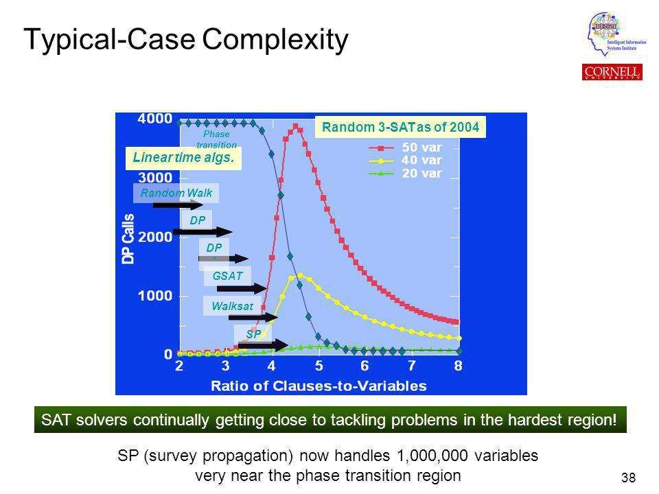 38 Typical-Case Complexity Random 3-SAT as of 2004 Random Walk DP Walksat SP Linear time algs.