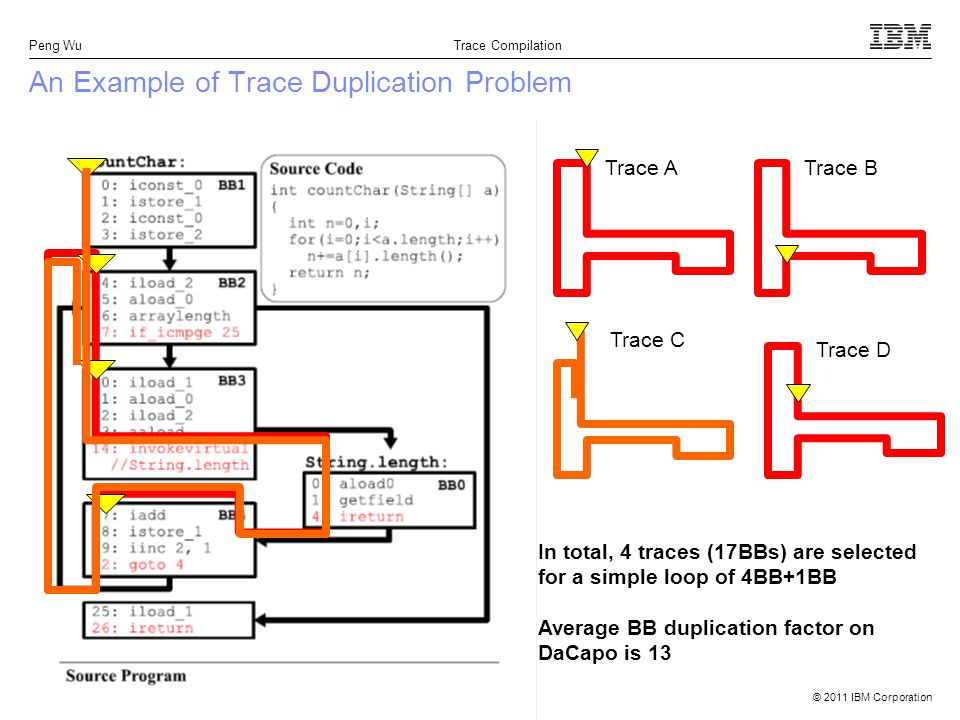 © 2011 IBM Corporation Peng Wu Trace Compilation 4 An Example of Trace Duplication Problem Trace ATrace B Trace D Trace C In total, 4 traces (17BBs) are selected for a simple loop of 4BB+1BB Average BB duplication factor on DaCapo is 13