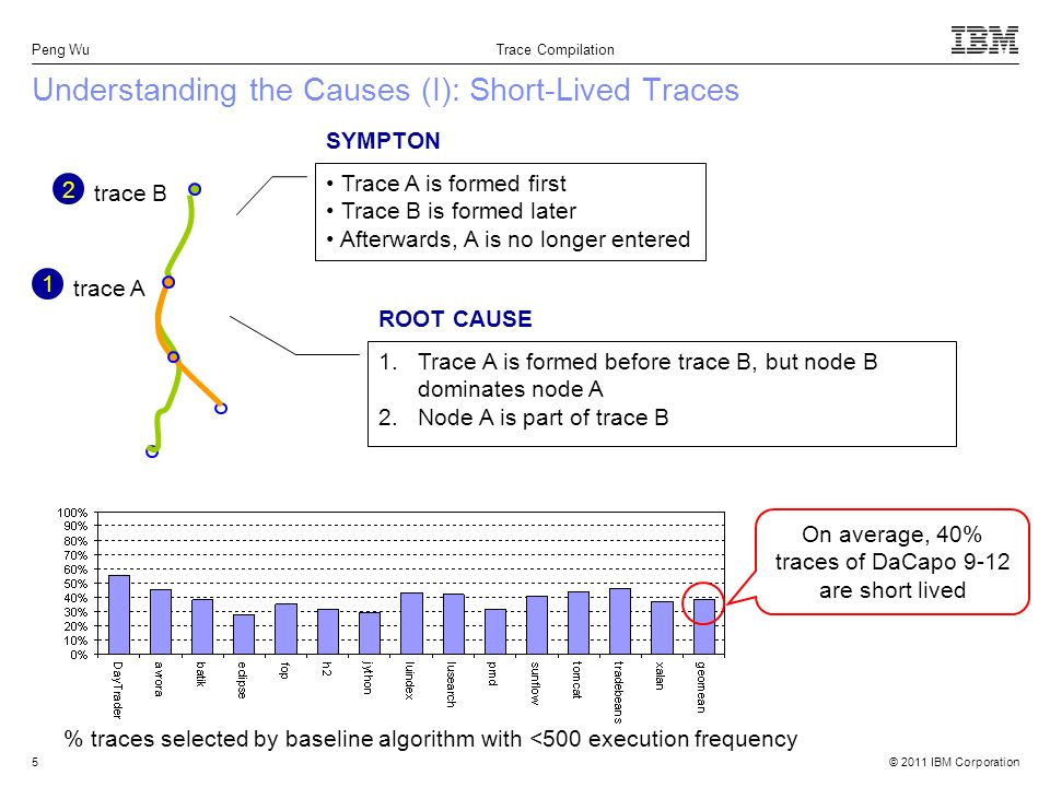 © 2011 IBM Corporation Peng Wu Trace Compilation 5 Understanding the Causes (I): Short-Lived Traces % traces selected by baseline algorithm with <500 execution frequency On average, 40% traces of DaCapo 9-12 are short lived trace A trace B 1.Trace A is formed before trace B, but node B dominates node A 2.Node A is part of trace B Trace A is formed first Trace B is formed later Afterwards, A is no longer entered SYMPTON ROOT CAUSE 1 2