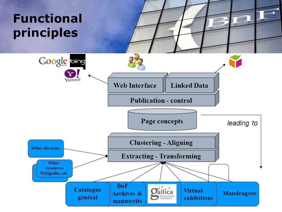 Functional principles Extracting - Transforming Mandragore Virtual exhibitions Gallica BnF Archives & manuscrits Catalogue général Clustering - Aligning Publication - control Autres sources Wikipedia.