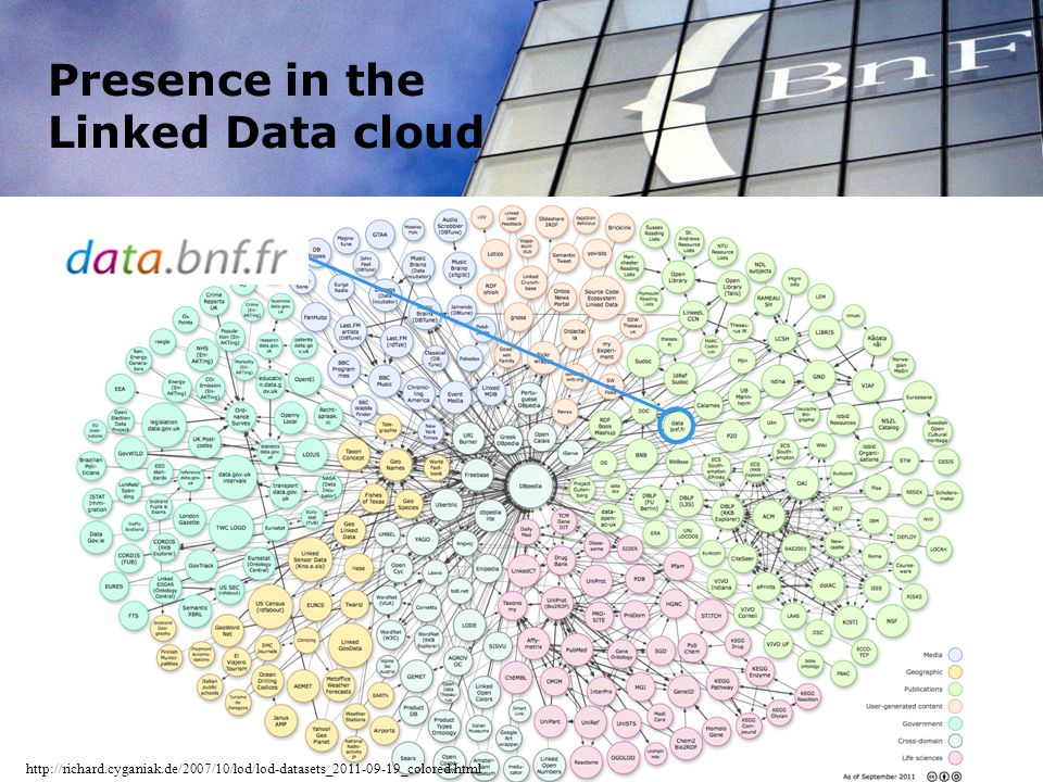 Presence in the Linked Data cloud