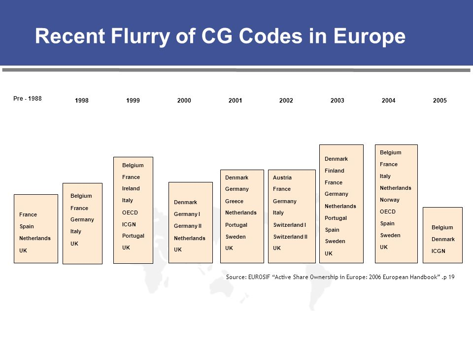 Recent Flurry of CG Codes in Europe 20052004200320022001200019991998 Pre - 1988 20052004200320022001200019991998 France Spain Netherlands UK Belgium F