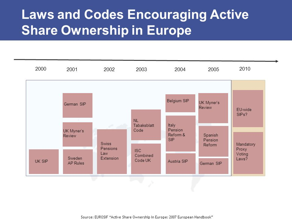 Laws and Codes Encouraging Active Share Ownership in Europe Source: EUROSIF Active Share Ownership in Europe: 2007 European Handbook 2000 200120022003