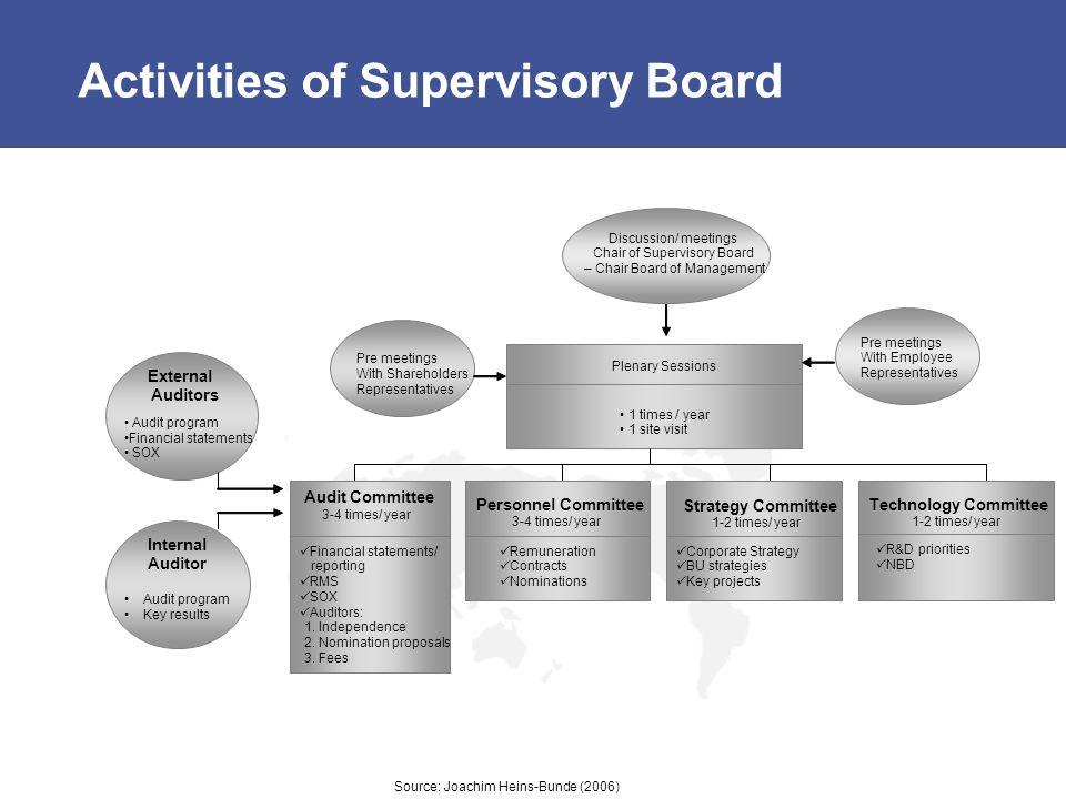 Activities of Supervisory Board Source: Joachim Heins-Bunde (2006)