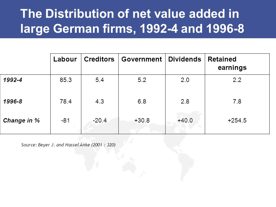 The Distribution of net value added in large German firms, 1992-4 and 1996-8 LabourCreditorsGovernmentDividendsRetained earnings 1992-485.35.45.22.02.
