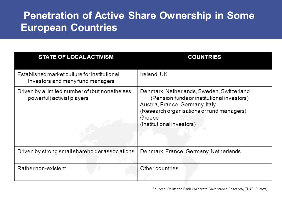 Penetration of Active Share Ownership in Some European Countries STATE OF LOCAL ACTIVISMCOUNTRIES Established market culture for institutional Investo