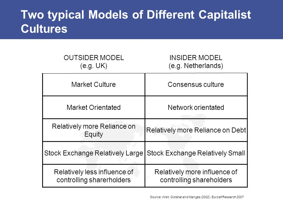 Two typical Models of Different Capitalist Cultures OUTSIDER MODEL (e.g. UK) INSIDER MODEL (e.g. Netherlands) Market CultureConsensus culture Market O