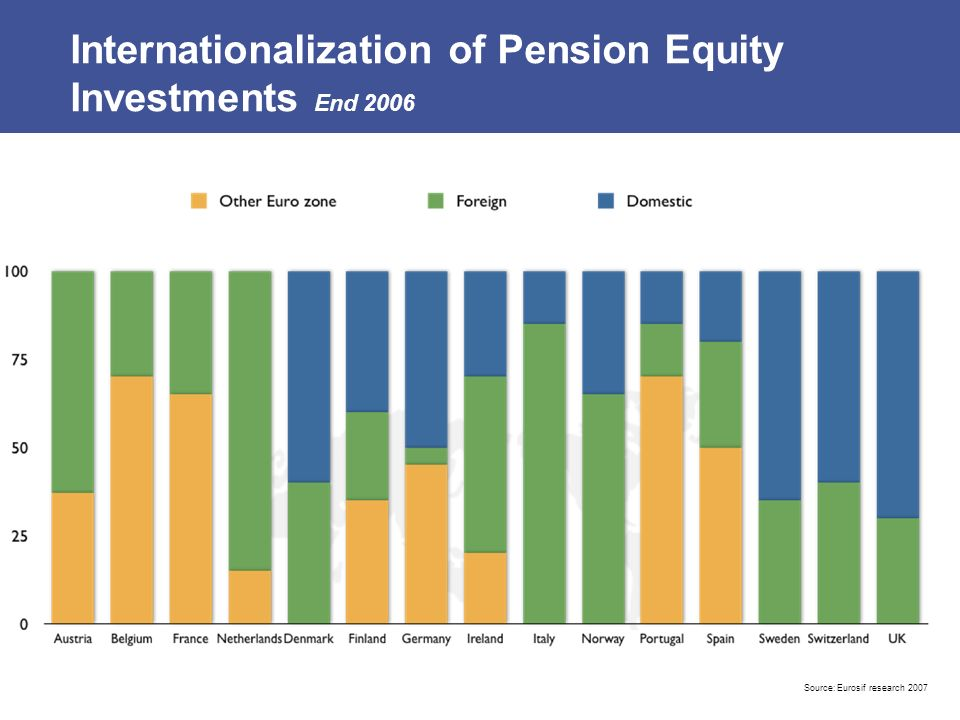 Internationalization of Pension Equity Investments End 2006 Source:Eurosif research 2007