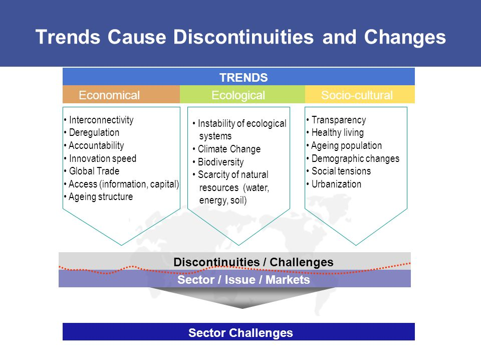 Trends Cause Discontinuities and Changes TRENDS EconomicalEcologicalSocio-cultural Interconnectivity Deregulation Accountability Innovation speed Global Trade Access (information, capital) Ageing structure Instability of ecological systems Climate Change Biodiversity Scarcity of natural resources (water, energy, soil) Transparency Healthy living Ageing population Demographic changes Social tensions Urbanization Discontinuities / Challenges Sector / Issue / Markets Sector Challenges Source: SAM Research AG Presentation for Ethos Conference