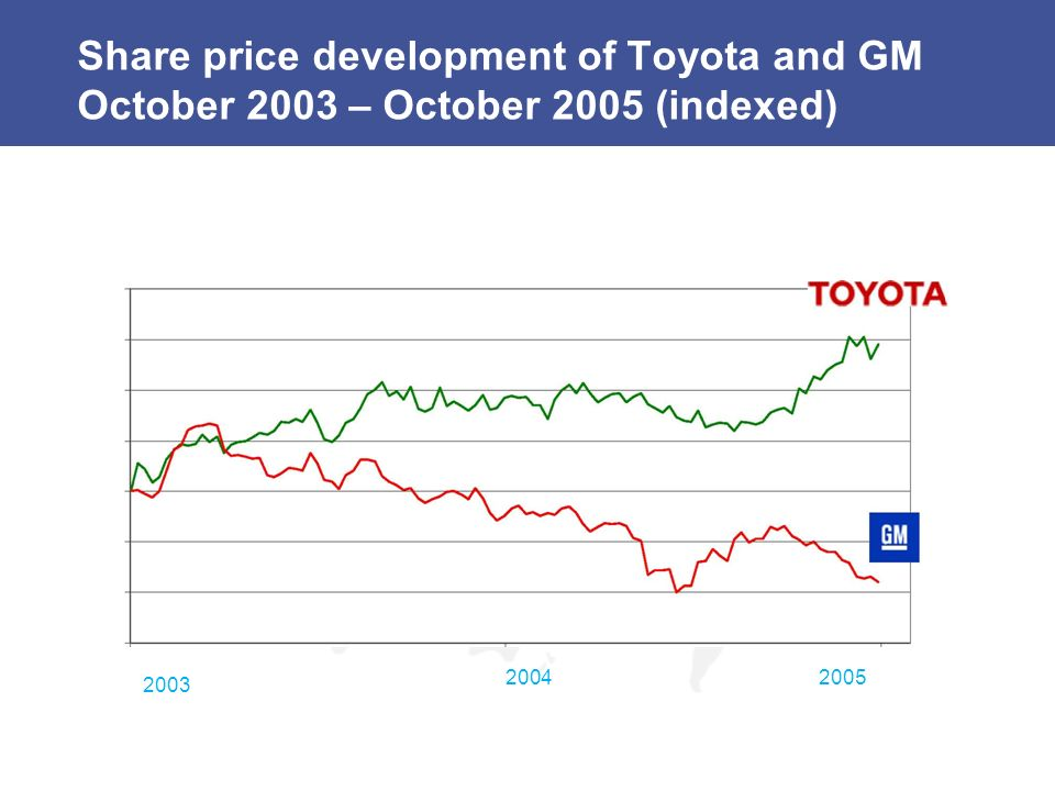 Share price development of Toyota and GM October 2003 – October 2005 (indexed)