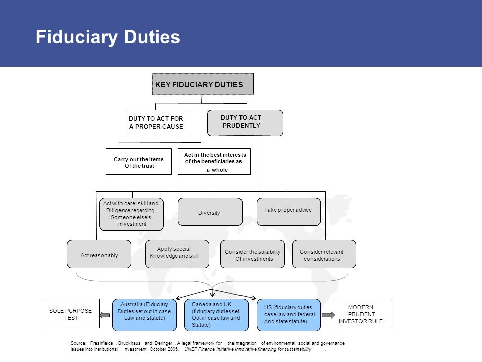 Fiduciary Duties DUTY TO ACT FOR A PROPER CAUSE DUTY TO ACT PRUDENTLY Carry out the items Of the trust Act in the best interests of the beneficiaries as awhole KEY FIDUCIARY DUTIES Act reasonably Apply special Knowledge and skill Act with care, skill and Diligence regarding Someone elses investment Consider the suitability Of investments Consider relevant considerations Australia (Fiduciary Duties set out in case Law and statute) Diversity Take proper advice Canada and UK (fiduciary duties set Out in case law and Statute) US (fiduciary duties case law and federal And state statute) SOLE PURPOSE TEST MODERN PRUDENT INVESTOR RULE Source:Freshfields,BruckhausandDeringer.