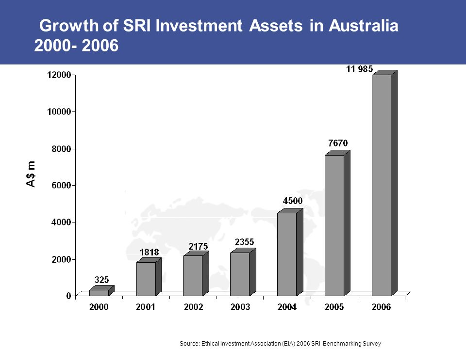 Growth of SRI Investment Assets in Australia Source: Ethical Investment Association (EIA) 2006 SRI Benchmarking Survey