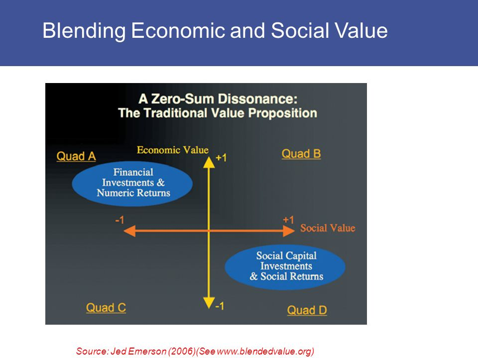 Source: Jed Emerson (2006)(See   Blending Economic and Social Value