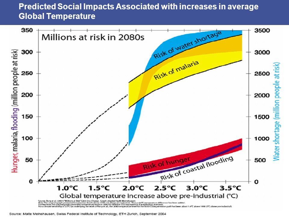Predicted Social Impacts Associated with increases in average Global Temperature