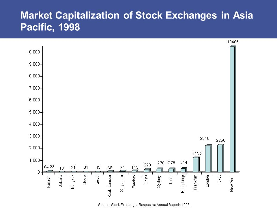 Market Capitalization of Stock Exchanges in Asia Pacific, 1998 Source: Stock Exchanges Respective Annual Reports 1998.