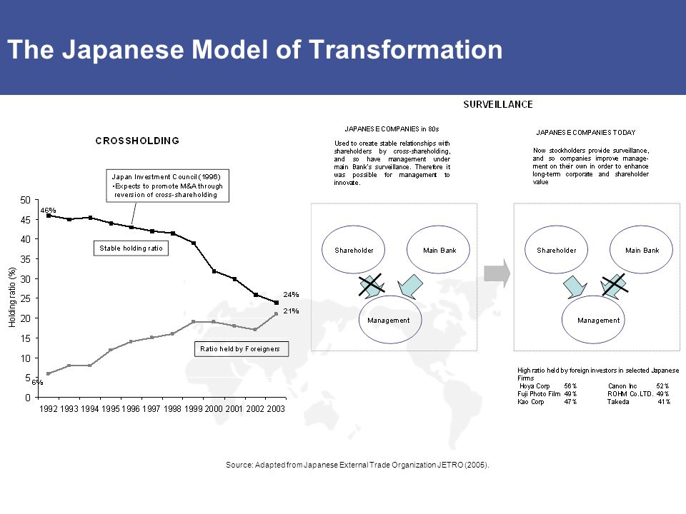 The Japanese Model of Transformation Source: Adapted from Japanese External Trade Organization JETRO (2005).
