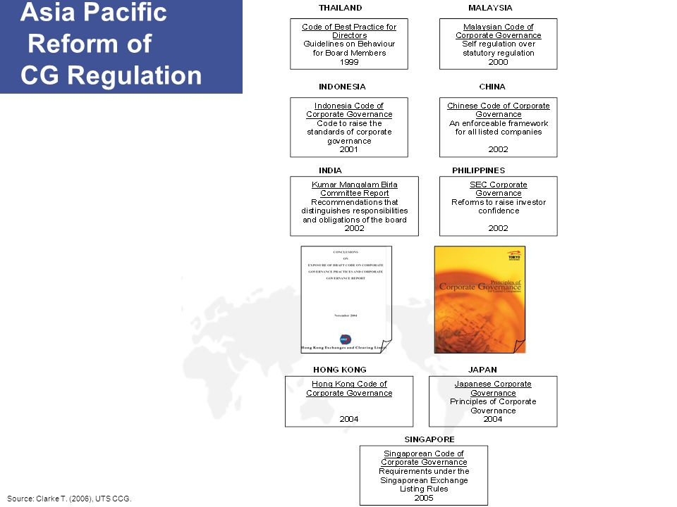 Asia Pacific Reform of CG Regulation Source: Clarke T. (2006), UTS CCG.