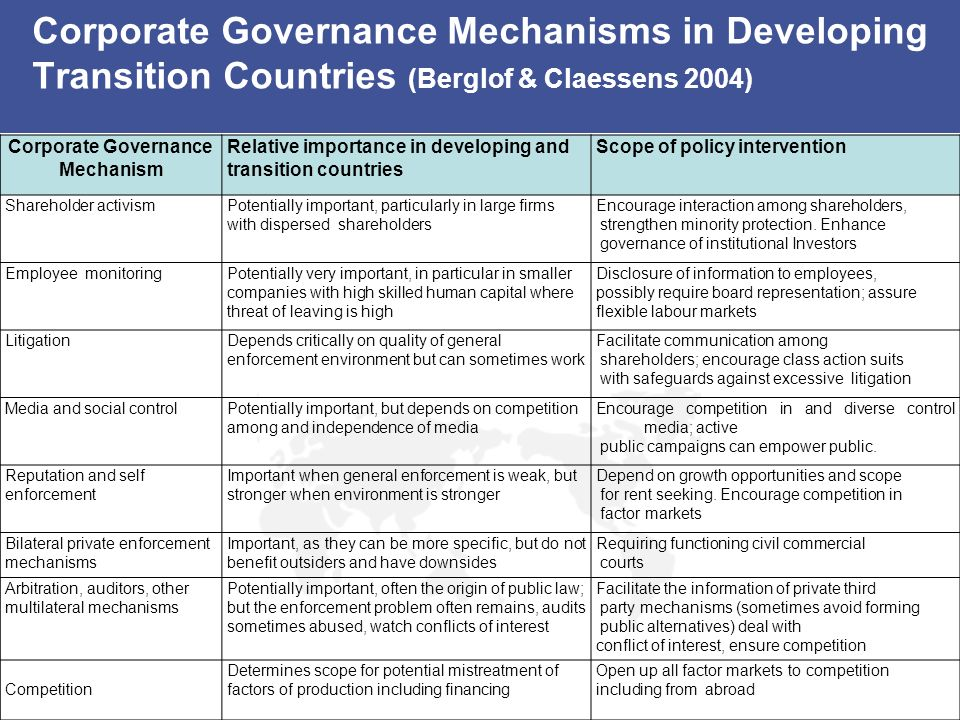Corporate Governance Mechanisms in Developing Transition Countries (Berglof & Claessens 2004) Corporate Governance Mechanism Relative importance in de