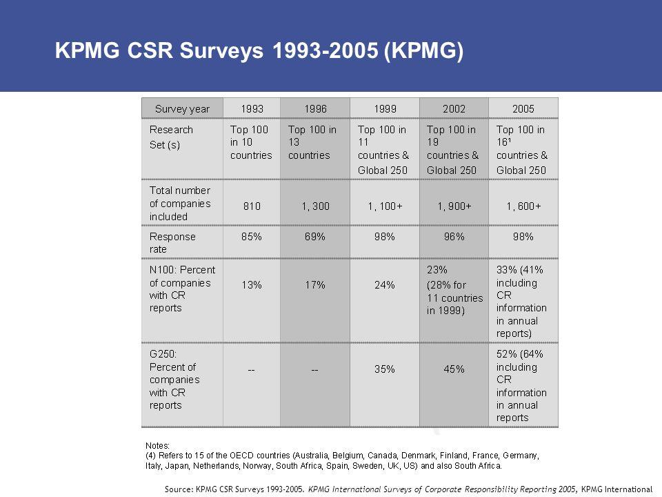 KPMG CSR Surveys 1993-2005 (KPMG) Source: KPMG CSR Surveys 1993-2005. KPMG International Surveys of Corporate Responsibility Reporting 2005, KPMG Inte