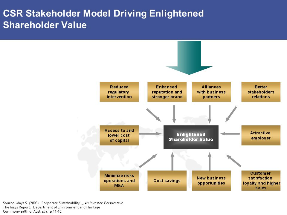 CSR Stakeholder Model Driving Enlightened Shareholder Value Source: Mays S. (2003). Corporate Sustainability _ An Investor Perspective. The Mays Repor