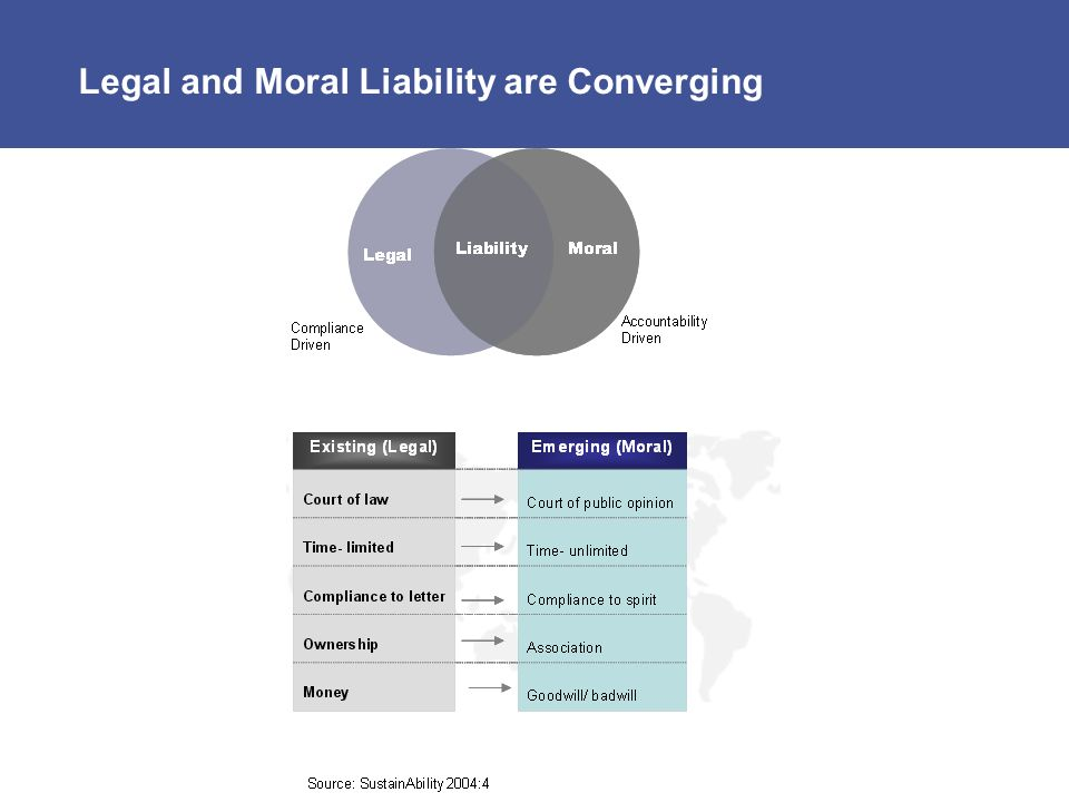 Legal and Moral Liability are Converging