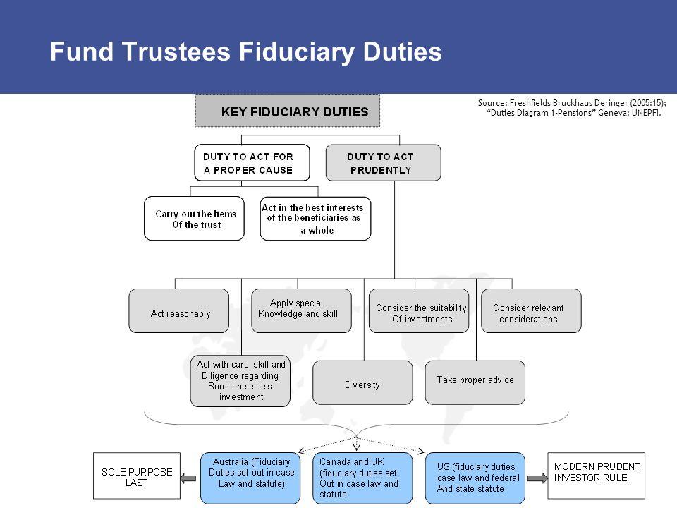 Fund Trustees Fiduciary Duties Source: Freshfields Bruckhaus Deringer (2005:15); Duties Diagram 1-Pensions Geneva: UNEPFI.