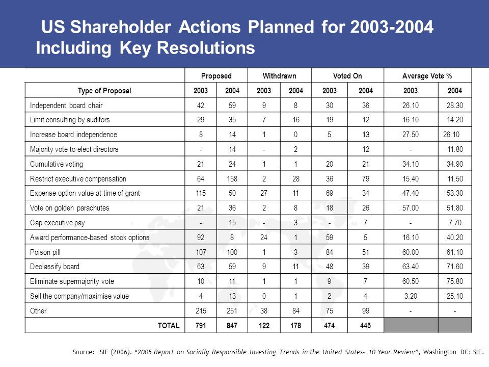 US Shareholder Actions Planned for 2003-2004 Including Key Resolutions ProposedWithdrawnVoted OnAverage Vote % Type of Proposal20032004200320042003200420032004 Independent board chair425998303626.1028.30 Limit consulting by auditors2935716191216.1014.20 Increase board independence8141051327.5026.10 Majority vote to elect directors-14-212-11.80 Cumulative voting212411202134.1034.90 Restrict executive compensation64158228367915.4011.50 Expense option value at time of grant115502711693447.4053.30 Vote on golden parachutes213628182657.0051.80 Cap executive pay-15-3-7-7.70 Award performance-based stock options92824159516.1040.20 Poison pill10710013845160.0061.10 Declassify board6359911483963.4071.60 Eliminate supermajority vote1011119760.5075.80 Sell the company/maximise value41301243.2025.10 Other21525138847599-- TOTAL791847122178474445 Source: SIF (2006).