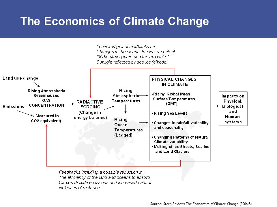 The Economics of Climate Change Source: Stern Review: The Economics of Climate Change (2006:8)
