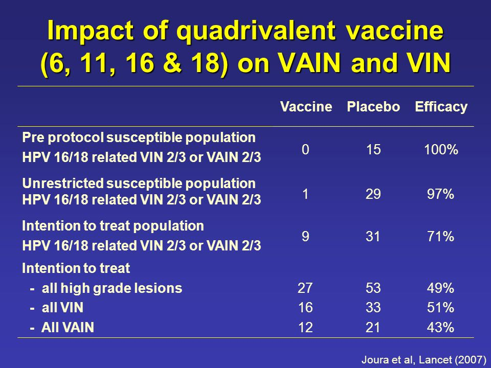 Impact of quadrivalent vaccine (6, 11, 16 & 18) on VAIN and VIN 49% 51% 43% 53 33 21 27 16 12 Intention to treat - all high grade lesions - all VIN - All VAIN 71%319 Intention to treat population HPV 16/18 related VIN 2/3 or VAIN 2/3 97%291 Unrestricted susceptible population HPV 16/18 related VIN 2/3 or VAIN 2/3 100%150 Pre protocol susceptible population HPV 16/18 related VIN 2/3 or VAIN 2/3 EfficacyPlaceboVaccine Joura et al, Lancet (2007)