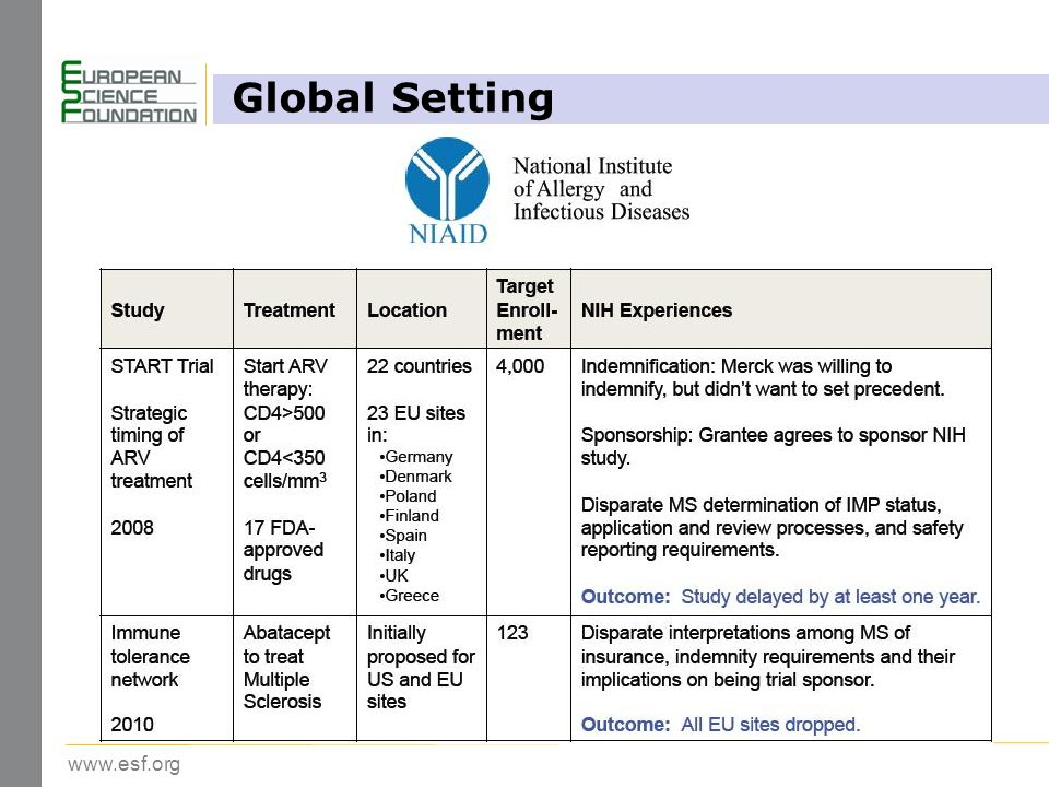 www.esf.org Global Setting