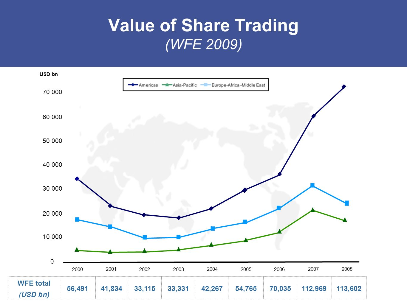Value of Share Trading (WFE 2009) 70 000 60 000 50 000 40 000 30 000 20 000 10 000 0 2000 2001 20022003 2004 20052006 20072008 USD bn WFE total (USD b