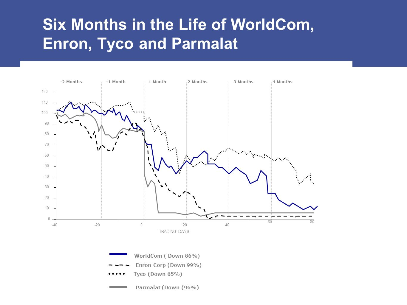 -40-2002040 6080 WorldCom ( Down 86%) Enron Corp (Down 99%) Tyco (Down 65%) Parmalat (Down (96%) -2 Months-1 Month1 Month2 Months3 Months4 Months TRAD