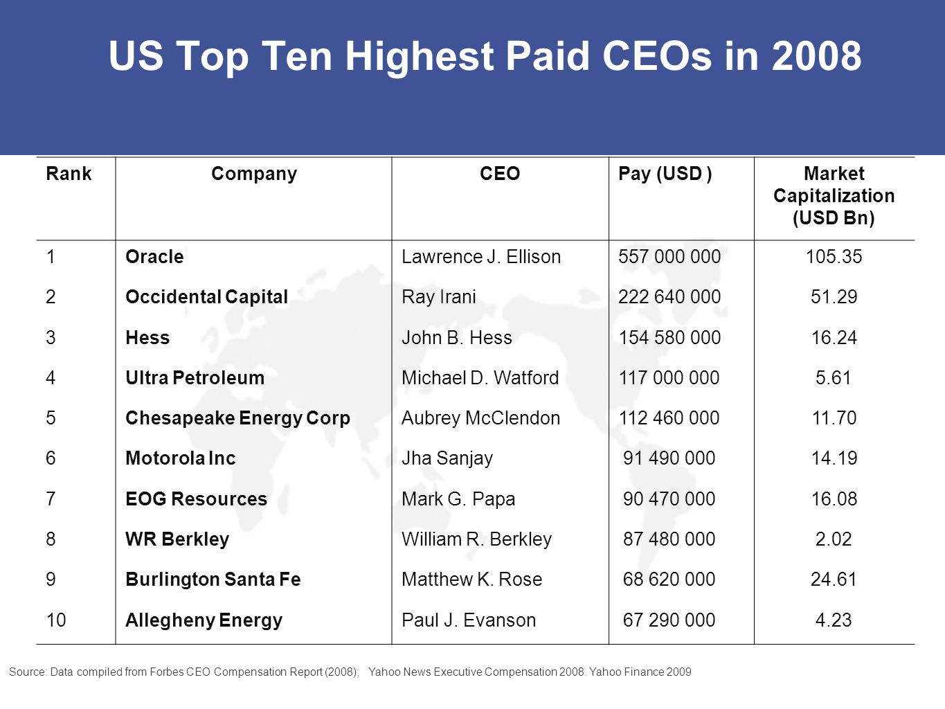 US Top Ten Highest Paid CEOs in 2008 RankCompanyCEOPay (USD )Market Capitalization (USD Bn) 1OracleLawrence J. Ellison557 000 000105.35 2Occidental Ca