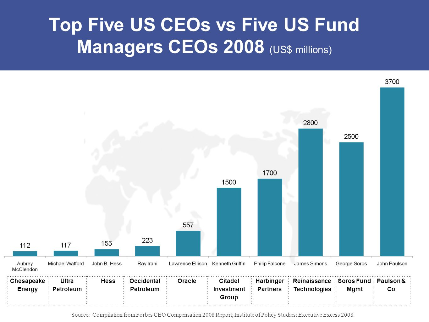 Top Five US CEOs vs Five US Fund Managers CEOs 2008 (US$ millions) Chesapeake Energy Ultra Petroleum HessOccidental Petroleum OracleCitadel Investment