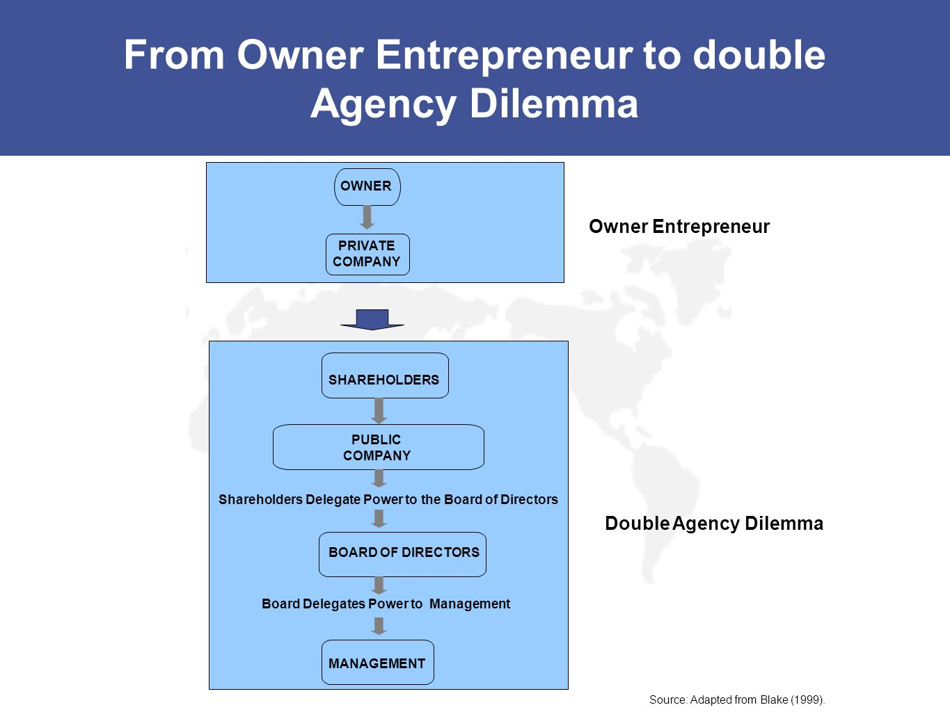 From Owner Entrepreneur to double Agency Dilemma Double Agency Dilemma Owner Entrepreneur PUBLIC COMPANY MANAGEMENT Shareholders Delegate Power to the