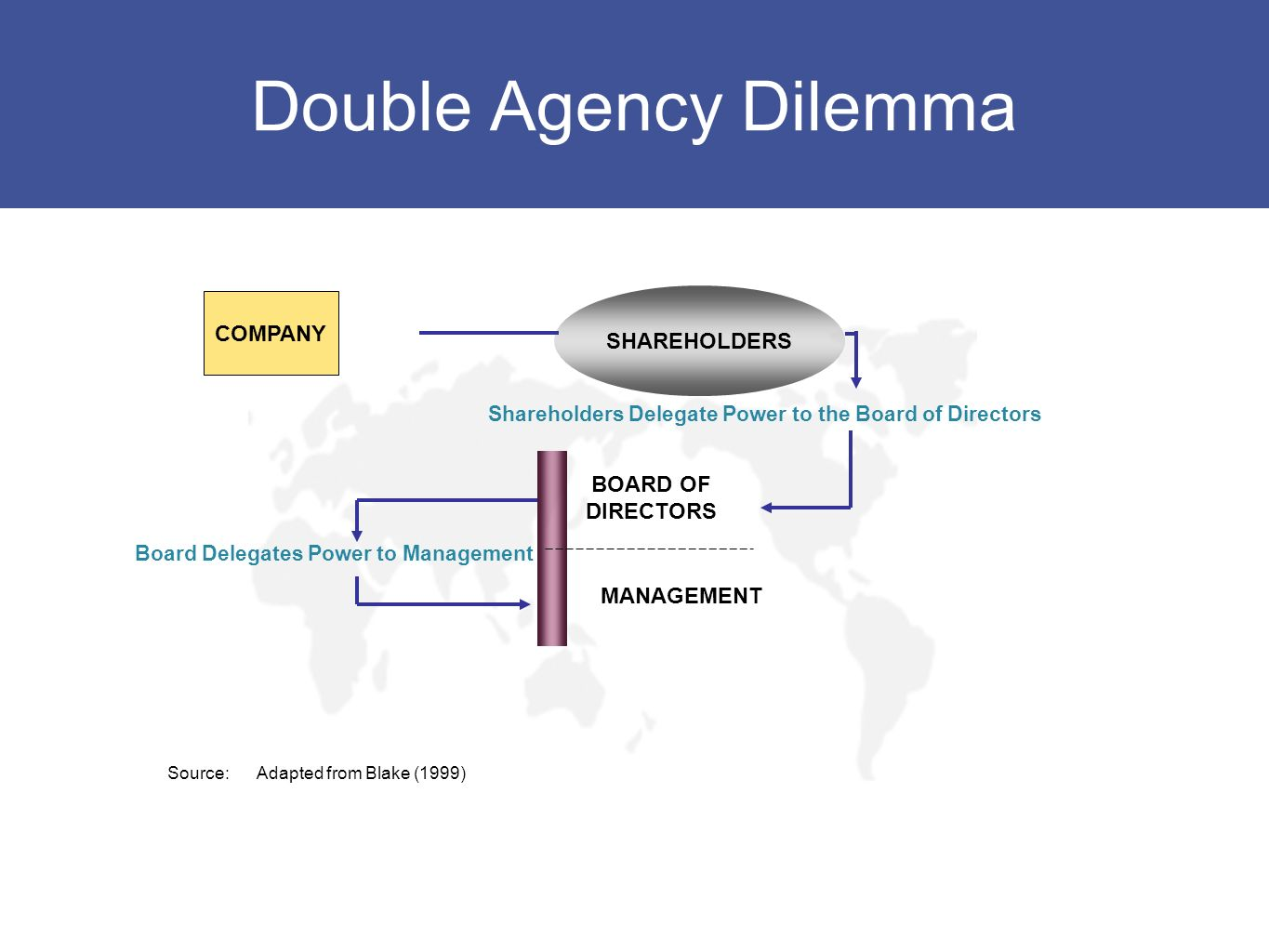Double Agency Dilemma COMPANY SHAREHOLDERS BOARD OF DIRECTORS MANAGEMENT Shareholders Delegate Power to the Board of Directors Board Delegates Power t