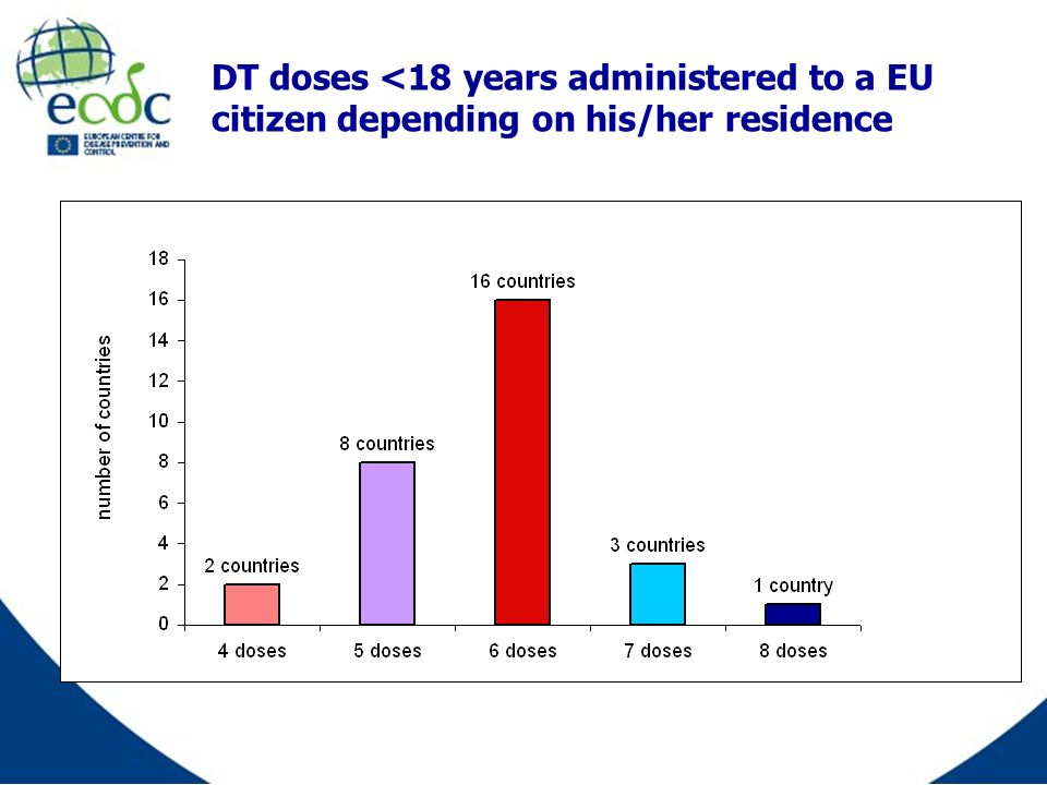 DT doses <18 years administered to a EU citizen depending on his/her residence