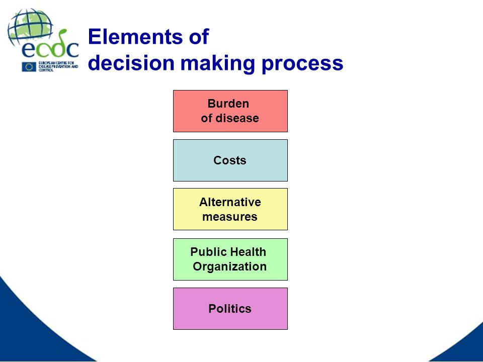 Elements of decision making process Burden of disease Politics Costs Public Health Organization Alternative measures