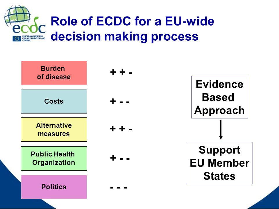 Role of ECDC for a EU-wide decision making process Burden of disease Politics Costs Public Health Organization Alternative measures Evidence Based Approach + + - + - - + + - + - - - - - Support EU Member States